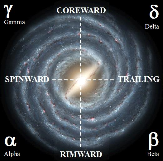Galactic Quadrants and Directions